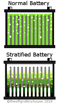 Battery Acid Stratification