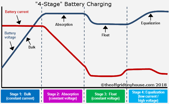 Battery Charging Stages