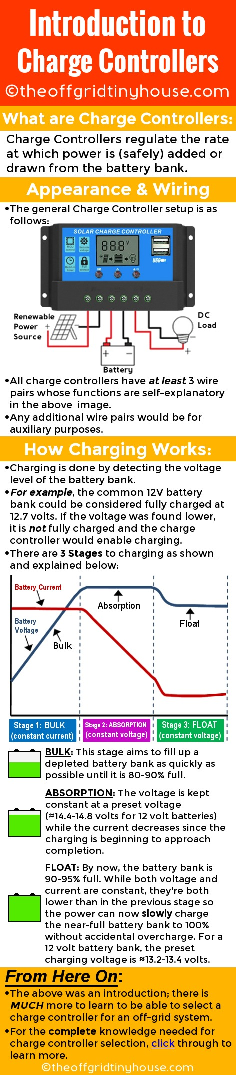 Introduction to Charge Controllers. #Charge #controllers are devices which limit the rate at which power is added or drawn from a #batterybank. This device is critical to any #offgrid power system; especially those that utilize #renewableenergy. This #infographic introduces charge controllers and how their charging capabilities work. Click through to learn more about charge controllers as well as how to select a #chargecontroller in real life.