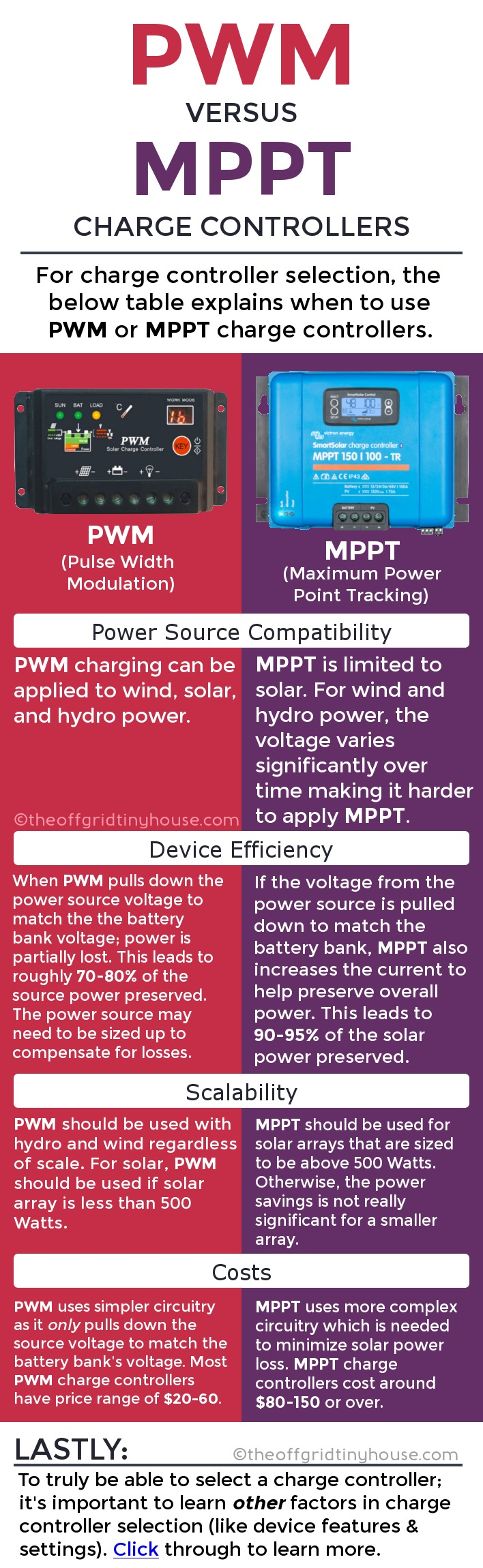 PWM vs MPPT Charge Controllers. #PWM and #MPPT are the two main charging methods used by charge controllers in #offgrid and #renewableenergy systems. The above #infographic shows the differences between #PWM and #MPPT charge controllers and enables one to determine which charging method is best suited for ones needs. However, if you truly want to select a #chargecontroller in real life, click through to learn everything needed to do so.