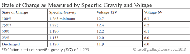State of Charge as Measured by Specific Gravity and Voltage