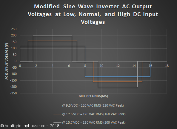Modified Sine Wave Inverter Waveform