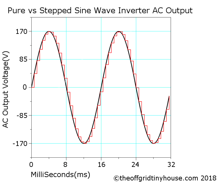 Pure Sine Wave vs Stepped Sine Wave