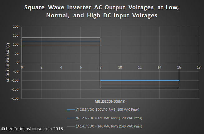 Square Wave Inverter