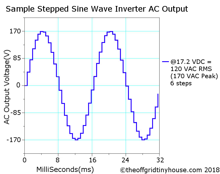 Stepped Sine Wave Inverter