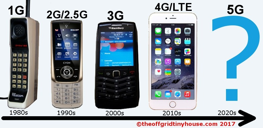 Mobile Phone Generations