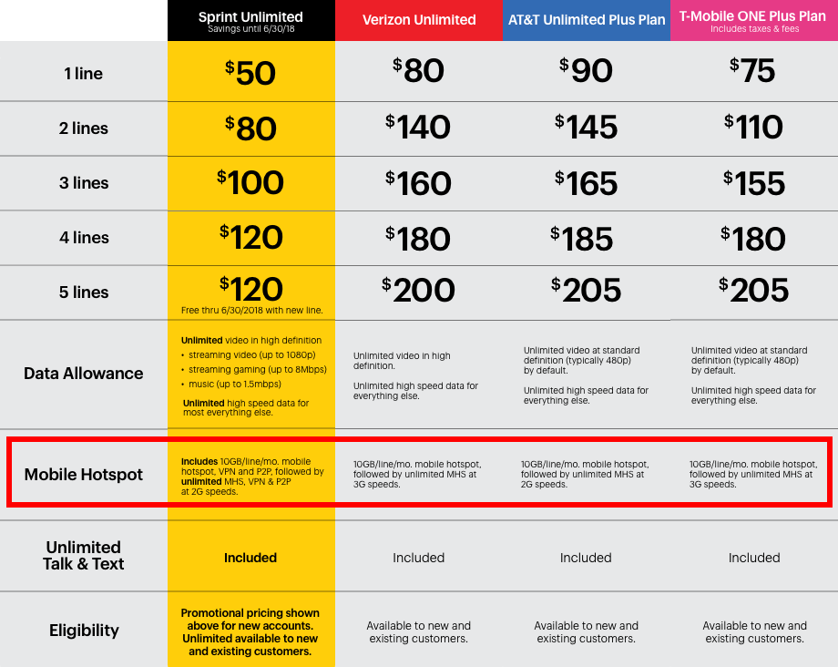 cell phone unlimited plans comparison