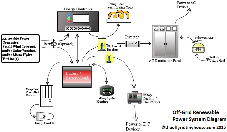 Off Grid Battery Bank Wiring Diagram. Battery Bank Switch, Batteries Off Grid Inverter Battery Wiring Diagram on