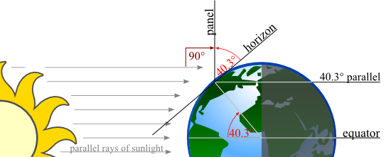Solar Irradiation on Tilted Globe