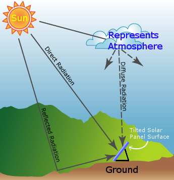 types of solar irradiation