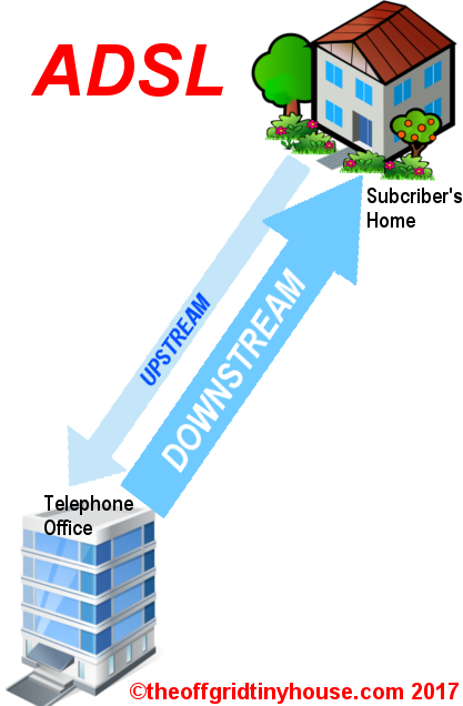ADSL Internet Connection Diagram