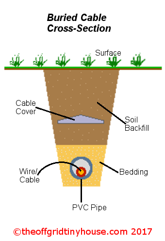 Buried Cable Cross-Section Diagram
