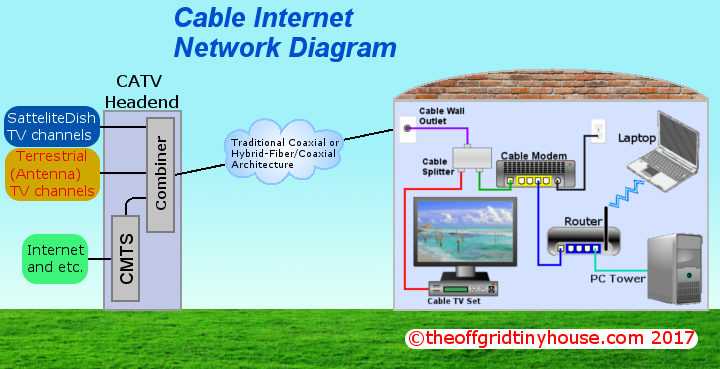 wired internet options  dsl  cable  and fiber  for tiny houses Cable Internet Setup Cable Set Up