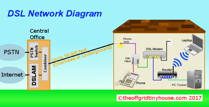 DSL Network Diagram