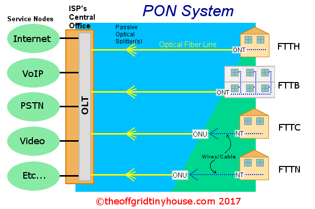 Fiber Optic Network Diagram
