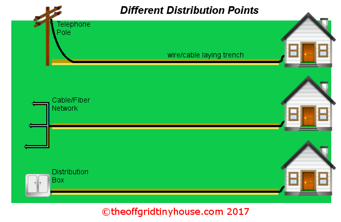 Internet Cable Laying Distribution Points