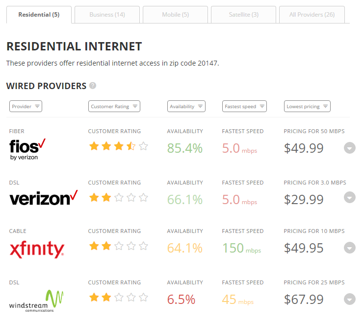 Residential Wired Internet Search Results